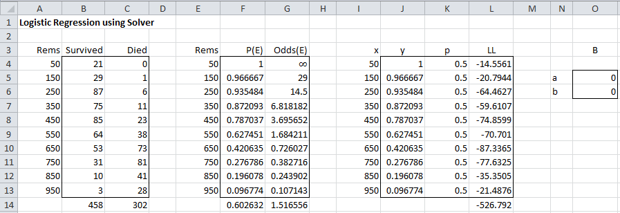 logistic regression via solver real statistics using excel figure 1 calculation of ll based on initial guess of coefficients