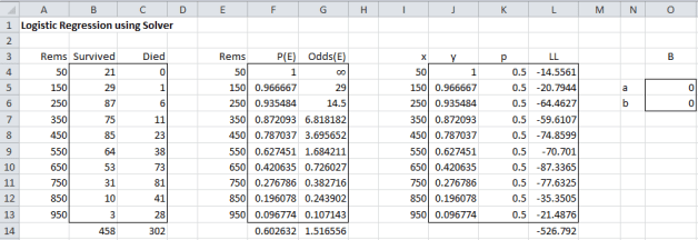 Logistic regression initial Excel