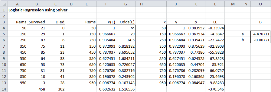 logistic regression via solver real statistics using excel we elect to keep the solution found and solver automatically updates the worksheet from figure 1 based on the values it found for a and b