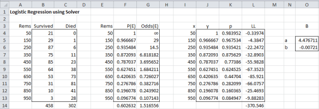 Logistic regression Solver