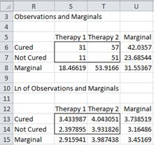Marginal averages