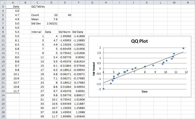 QQ plot Excel normality
