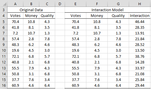 Regression with interaction