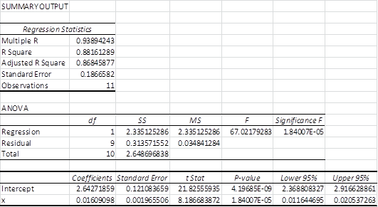 Exponential Linear Regression Real Statistics Using Excel