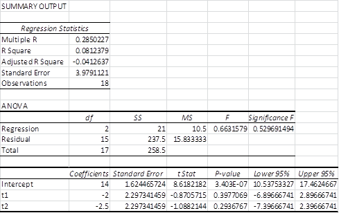 Regression ANOVA Excel