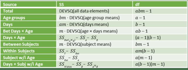 Formula Table