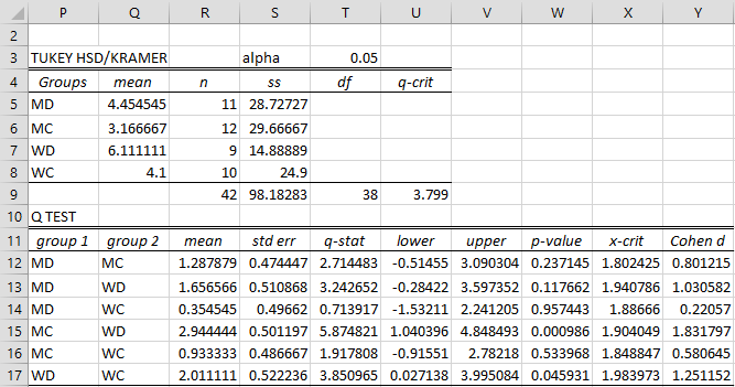 Tukey-Kramer Test | Real Statistics Using Excel
