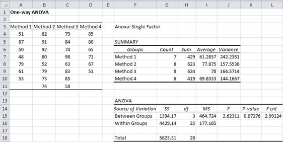 ANOVA Excel data analysis