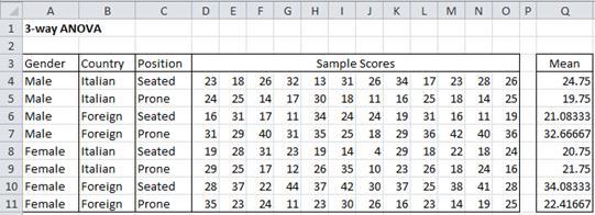 Data three factor ANOVA