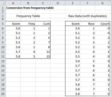 frequency table conversion | real statistics using excel
