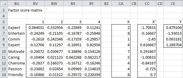 Factor score matrix regression