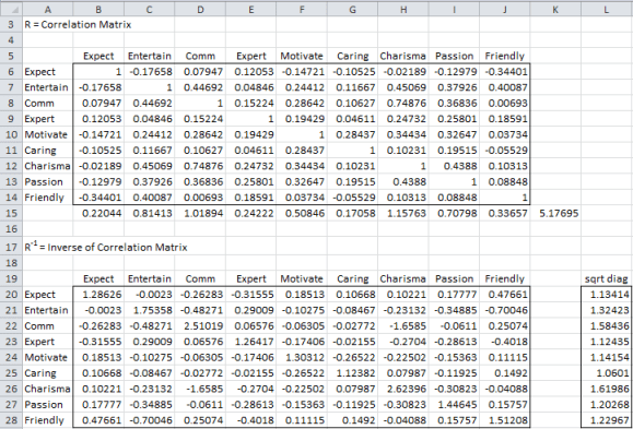 Inverse correlation matrix Excel