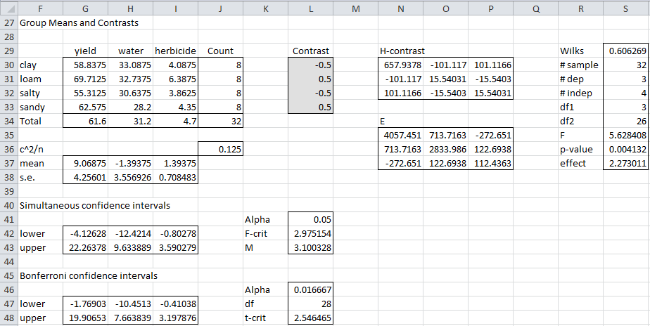 MANOVA Follow-up via Contrasts | Real Statistics Using Excel