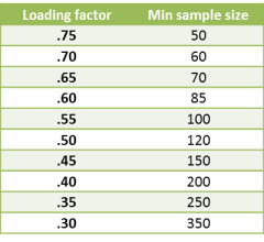 Sample size Factor Analysis