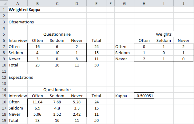 Weighted Cohens Kappa Real Statistics Using Excel