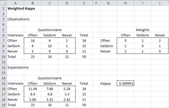 Weighted kappa Excel output