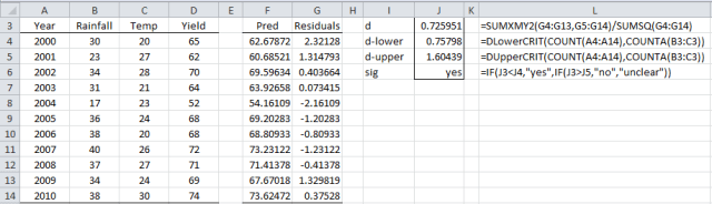 Durbin-Watson autocorrelation test