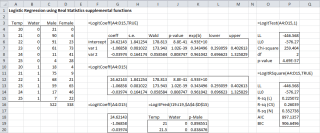 Logistic regression functions summary