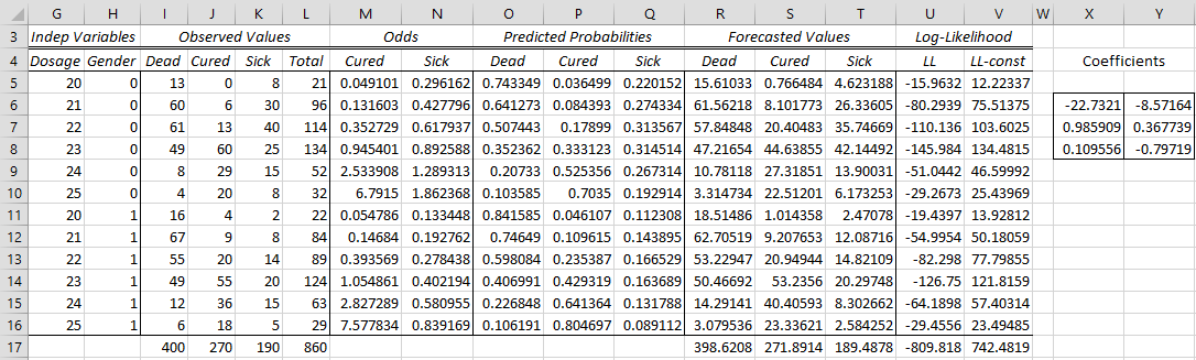 Finding multinomial logistic regression coefficients | Real