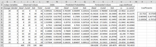Multinomial logistic regression model