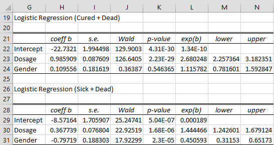 Multinomial logistic regression coefficients