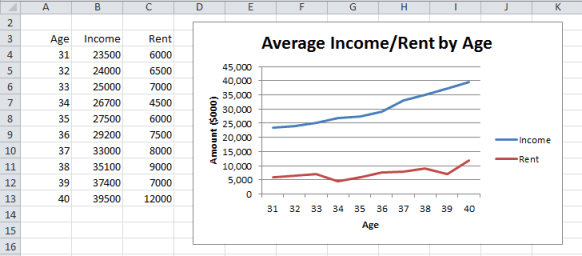 Multiple line charts Excel