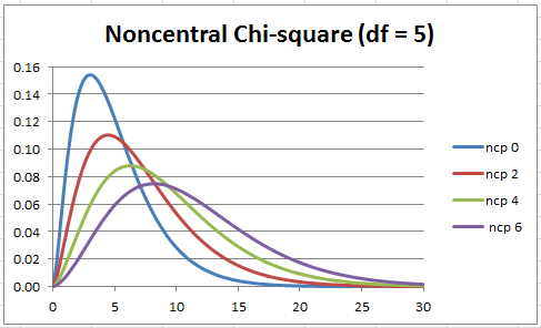 Noncentral chi-square distribution