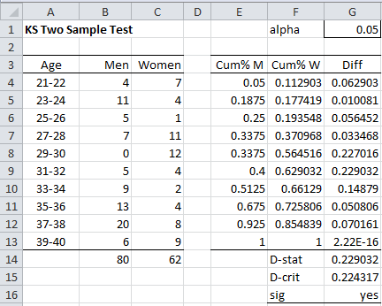 two sample kolmogorov smirnov test real statistics using excel