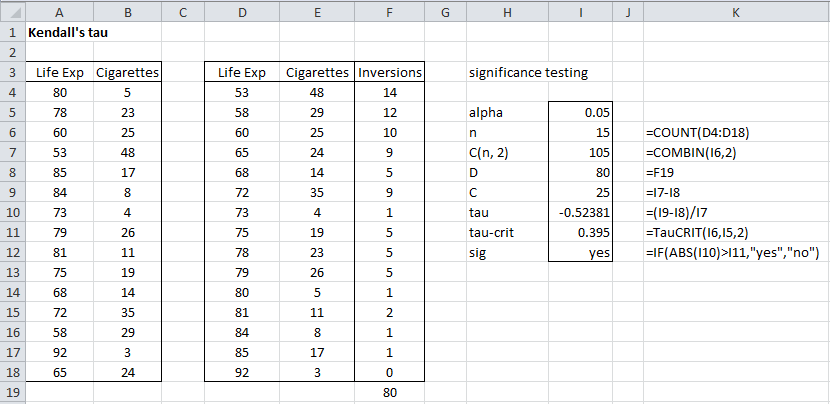 Kendall's Tau Hypothesis Testing | Real Statistics Using Excel