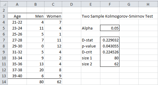 Two sample KS analysis