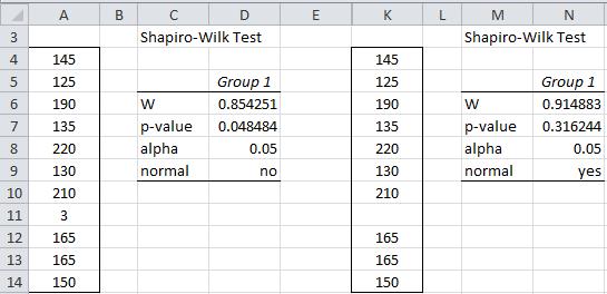 Testing normality Shapiro-Wilk