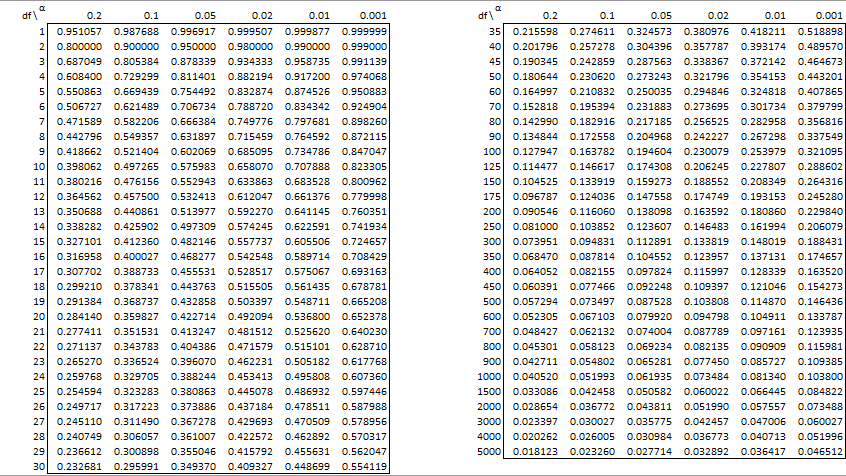 Pearson S Correlation Table Real Statistics Using Excel
