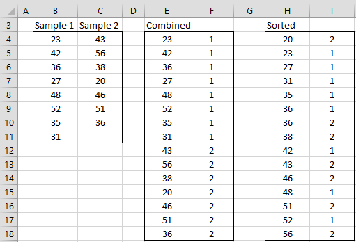 Two-sample runs data