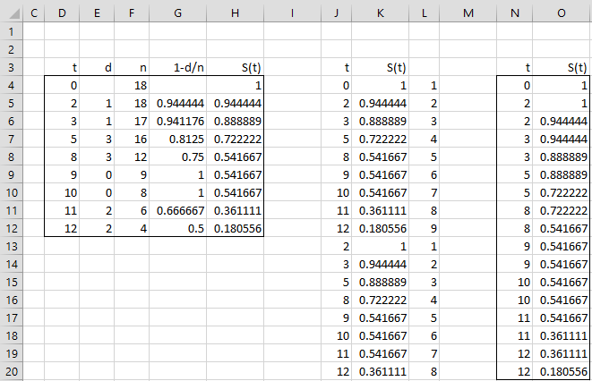 Survival Curve | Real Statistics Using Excel