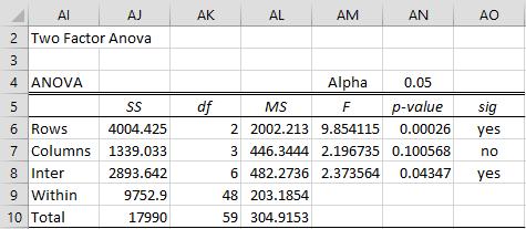 Factoria ANOVA ranked data