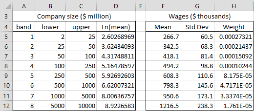 the relationship between executive compensation and Executive compensation is the size of the company it doesn't matter whether company size is measured as  relationship between the first two for example, in a paper i wrote with  the relationship between company size and ceo pay research for the real world kevin f hallock.
