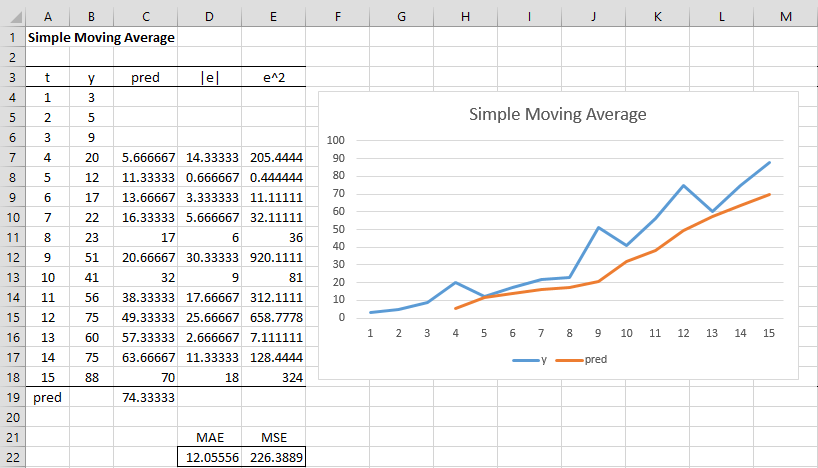 Simple Moving Average | Real Statistics Using Excel
