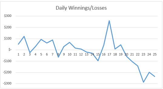 chart-dickey-fuller