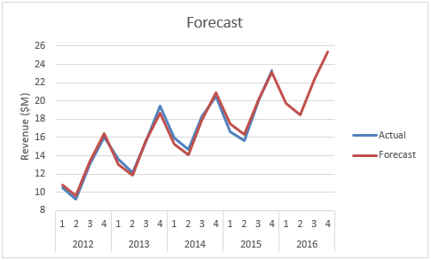 Seasonal trends regression
