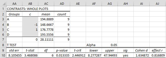 Split-plot Follow-up Tests | Real Statistics Using Excel
