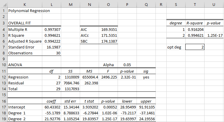 Polynomial Regression Analysis | Real Statistics Using Excel