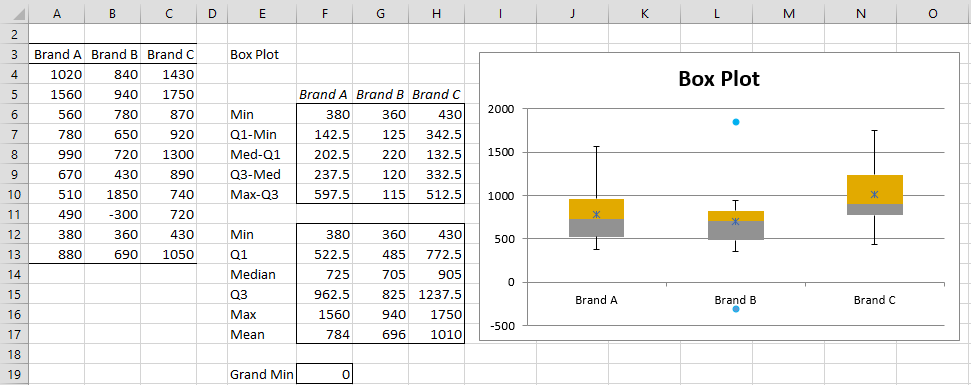 Creating Box Plot With Outliers Real Statistics Using Excel