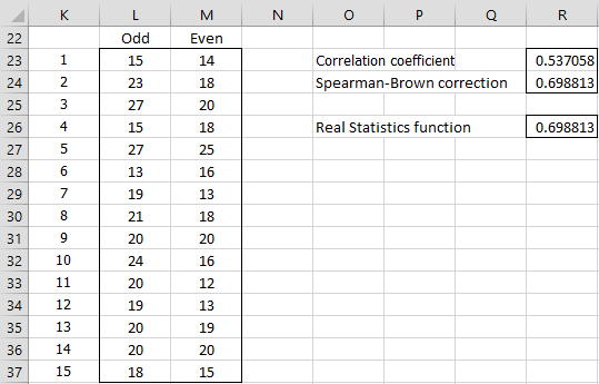 Split-Half Basic Concepts | Real Statistics Using Excel