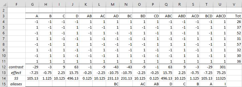 Fractional 2^k Designs | Real Statistics Using Excel