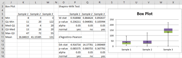 Normality analysis results