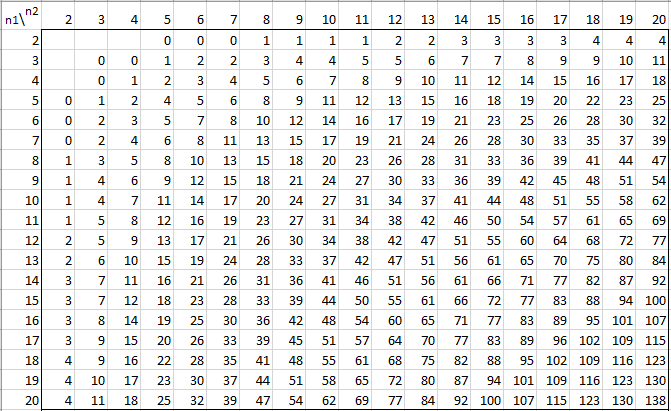 mann whitney table real statistics