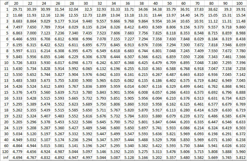 Studentized Range q Table | Real Statistics Using Excel