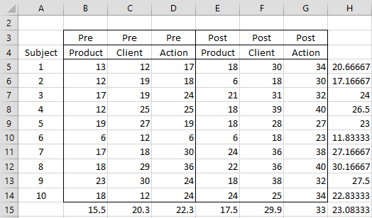 Two within subjects factors | Real Statistics Using Excel