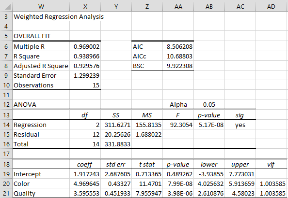WLS and heteroskedasticity | Real Statistics Using Excel