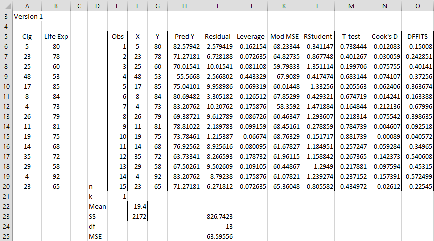 Outliers and Influencers | Real Statistics Using Excel
